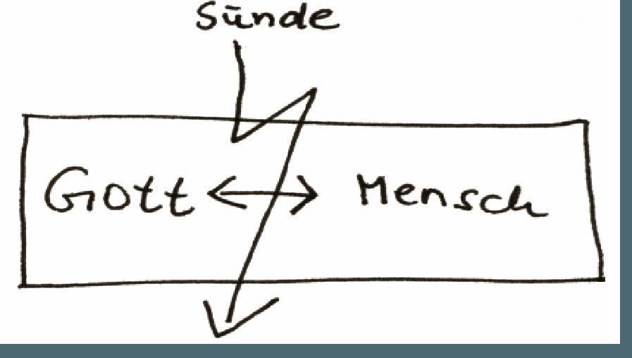 Grafik1 Gott-Sünde-Mensch