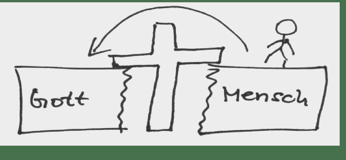 Grafik3: Gott-Erloesung-Mensch