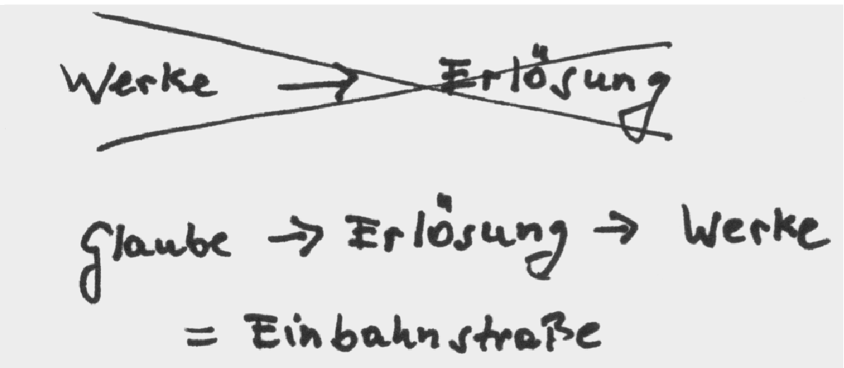 Grafik 2: Glaube - ERlösung-Werke
