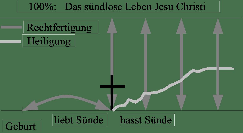 Grafik 3: Liebe zur Sünde vs. Hass zur Sünde