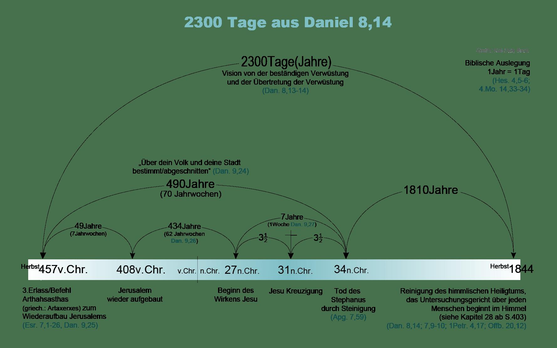 2300 Tage in Daniel 8. Prophezeiung die bis in das Jahr 1844 reichte.
