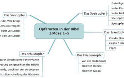 Der verschiedenen Opfer im Alten Testament