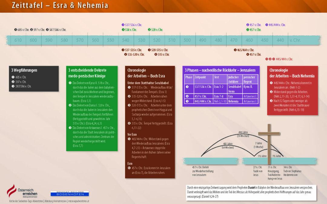 Zeitleiste / Zeitstrahl Esra / Nehmia Daniel 9