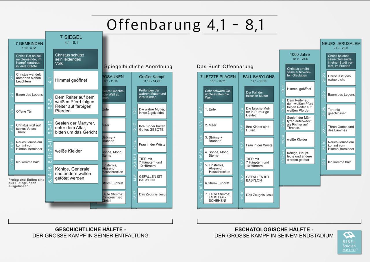 Anordnung Offenbarung 4-8 | Struktur